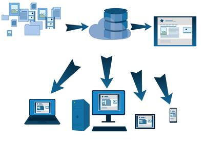 Sites web avec base de données